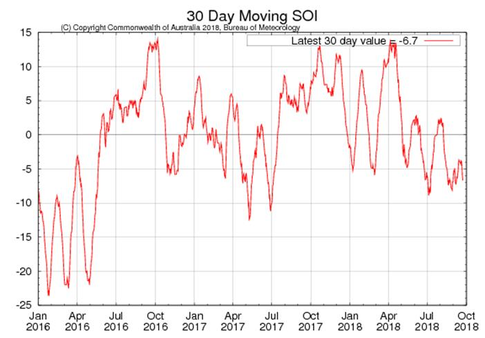 Select to see full-size map of 30-day Southern Oscillation Index values for the past two years, updated daily.