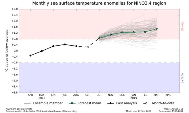 NINO3.4 SST plume graphs from ACCESS-S forecasts, updated daily