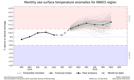 6 month outlook graph for NINO3 SSTs, from ACCESS model