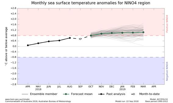 6 month outlook graph for NINO4 SSTs, from ACCESS model