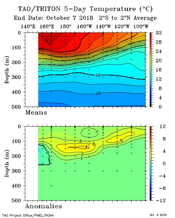 http://www.bom.gov.au/climate/enso/wrap-up/archive/20181009.tao_sub_surface.png