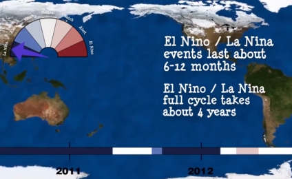 El Niño and La Niña - How this begans - 3 phases (english version)