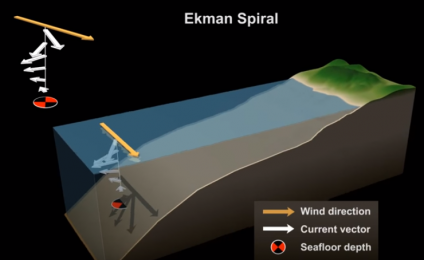 Ekman Spiral (english version )